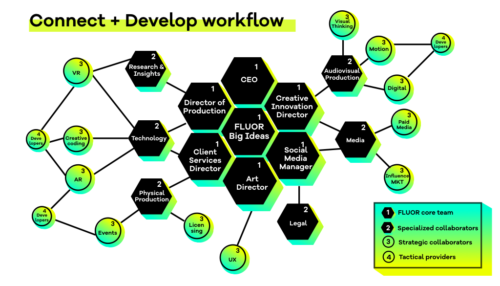 FLUOR_connect-develop-workflow